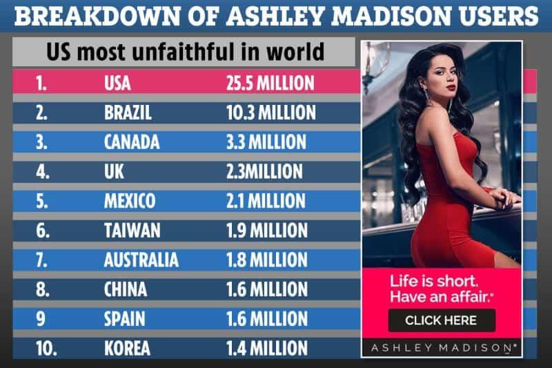 ashley madison breakdown